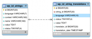 WPML's icl_strings and icl_string_translations tables