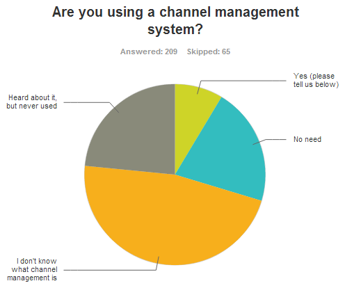 Who's using channel management?