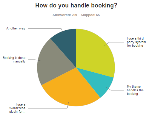 How are you handling booking?