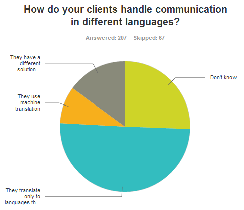 How do your clients handle communication in different languages?