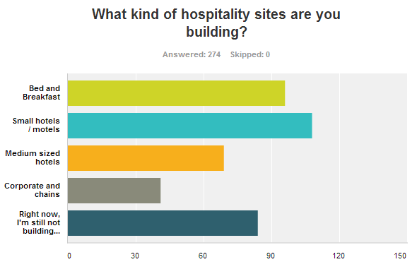 What kind of hospitality sites are you building?