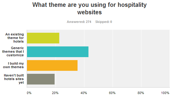 Multilingual Hospitality Sites Survey Results - WPML