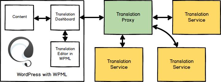 wpml-tp-diagram