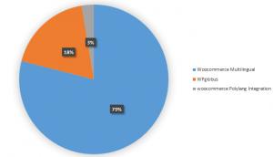Participação no mercado de plugins multilíngues para WooCommerce