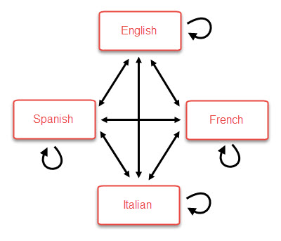 hreflang links between languages
