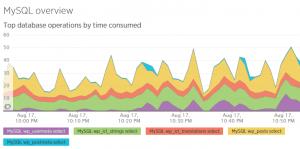 WPML 3.4 - הטעינה של 'תרגום המחרוזות' אורכת זמן רב יותר מכיוון שטוענים מראש מחרוזות רבות