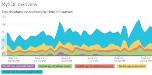 Wir haben die string_pages-Tabelle in zwei kleinere aufgespalten, doch ein zusätzlicher Index verlangsamt Auswahlen