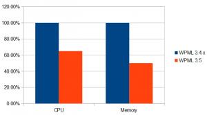 Average load changes for String Translation, between WPML 3.4 and WPML 3.5