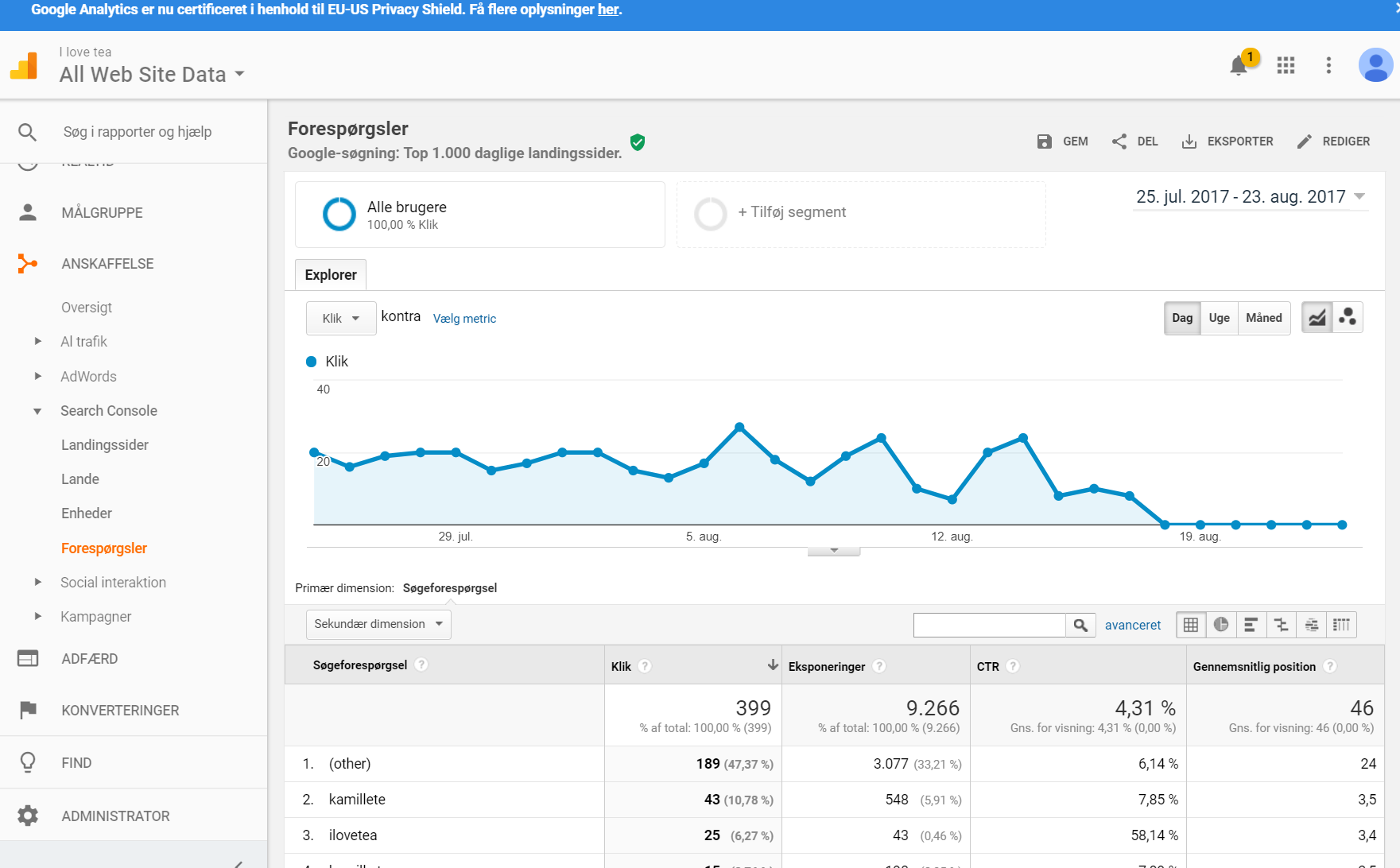 when looking into google search console from google analytics i