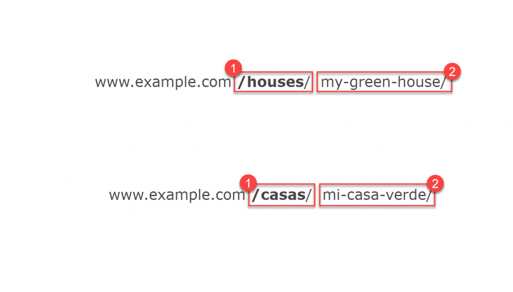 An example of a URL in English and Spanish with parts coming from the custom post type's name and the post's title name