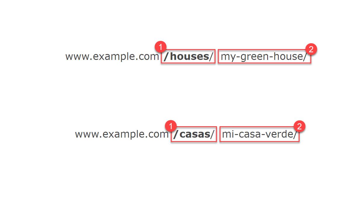 What is URL Slug